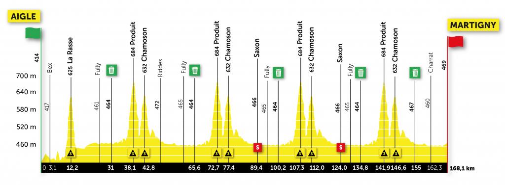 Etappe 1 Ronde van Romandië 2021