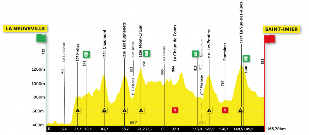 Etappe 2 Ronde van Romandië 2021