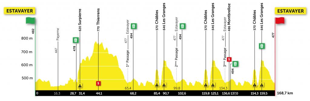 Etappe 3 Ronde van Romandië 2021