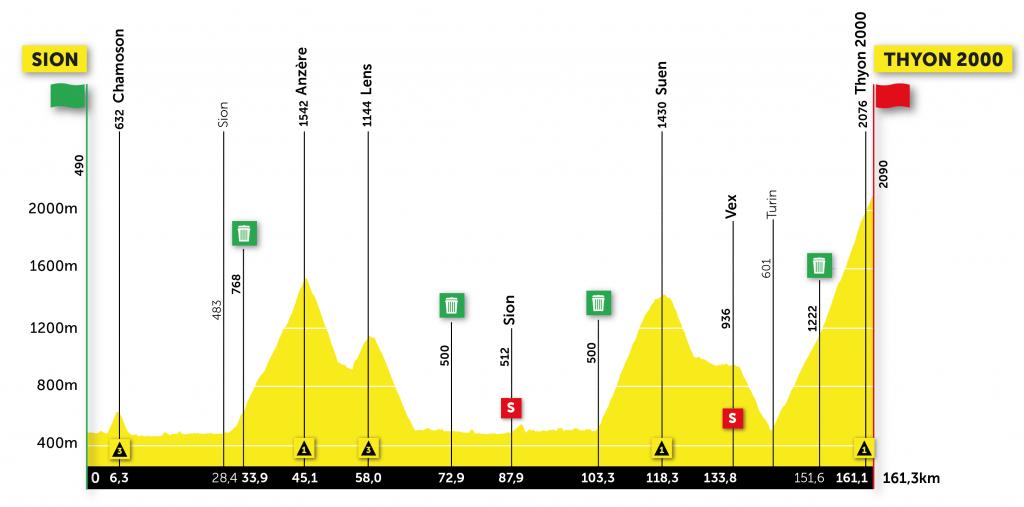 Etappe 4 Ronde van Romandië 2021