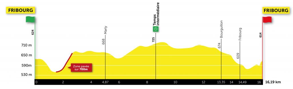 Etappe 5 Ronde van Romandië 2021