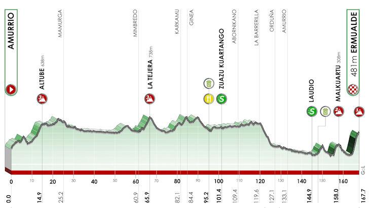 Profiel derde etappe Ronde van het Baskenland
