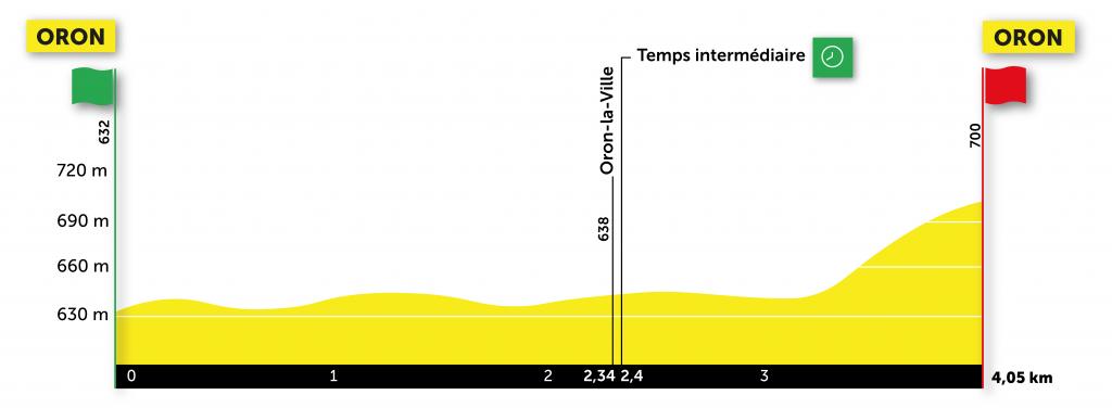 Proloog Ronde van Romandië 2021