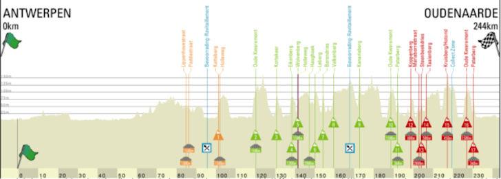 Ronde van Vlaanderen profiel