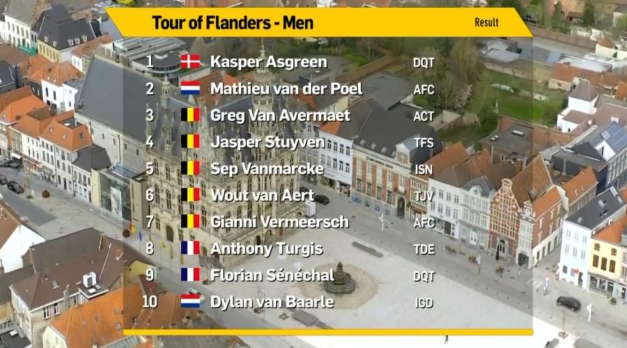 Uitslag Ronde van Vlaanderen
