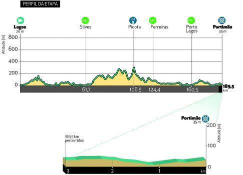 Etappe 1 Volta ao Algarve 2021