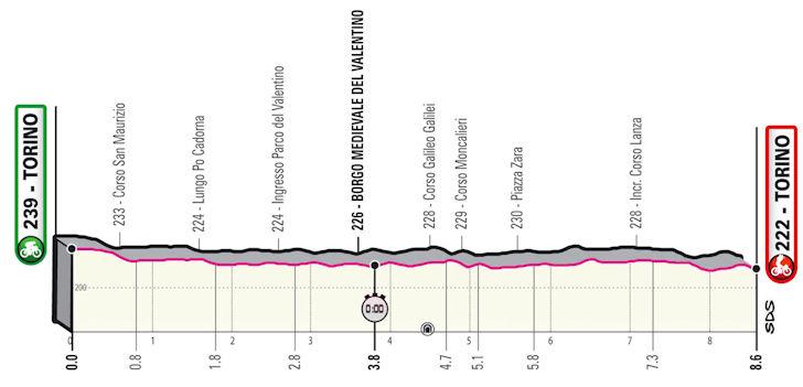 Giro d'Italia: Profiel 1e etappe (tijdrit) Turijn