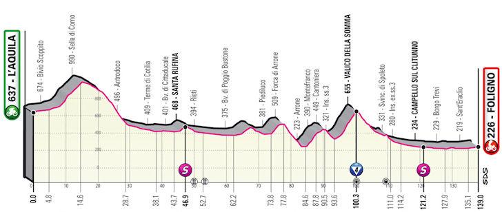 Etappe 10 Laquila - Foligno Giro d'Italia 2021
