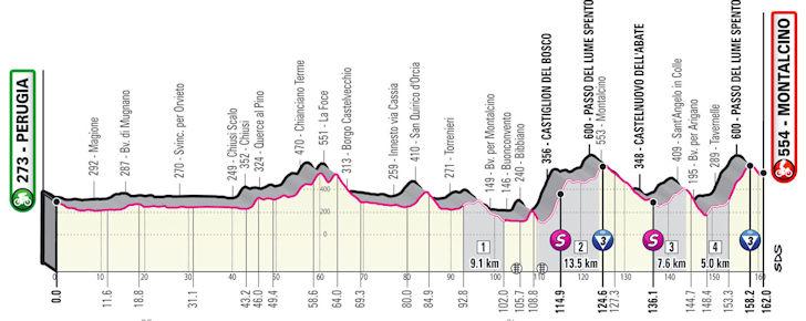 Etappe 11 Perugia - Montalcino Giro d'Italia 2021