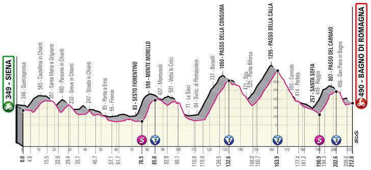 Etappe 12 Siena - Bagno di Romagna Giro d'Italia 2021