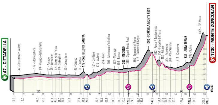 Etappe 14 Cittadella - Monte Zoncolan Giro d'Italia 2021