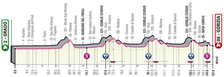 Etappe 15 Grado - Gorizia Giro d'Italia 2021
