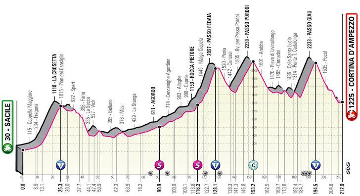 Etappe 16 Sacile - Cortina DAmpezzo Giro d'Italia 2021