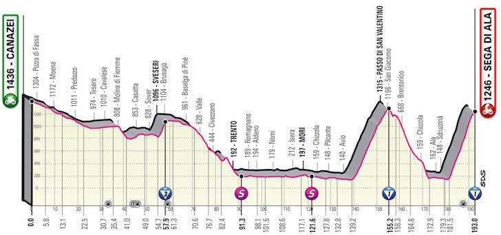 Etappe 17 Canazei - Sega di Ala Giro d'Italia 2021