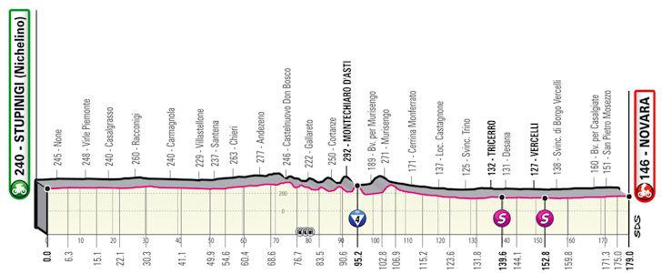 Etappe 2 Stupingi - Novara Giro d'Italia 2021