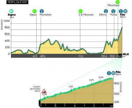 Etappe 2 Volta ao Algarve 2021