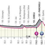 Etappe 3 Biella- Canale Giro d'Italia 2021