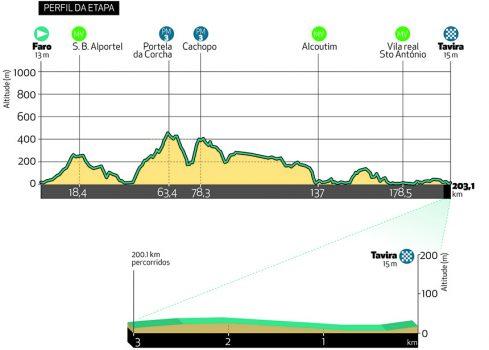 Etappe 3 Volta ao Algarve 2021