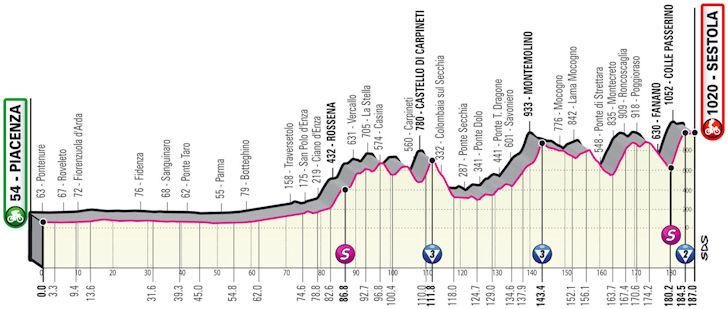 Etappe 4 Piacenza - Sestola Giro d'Italia 2021