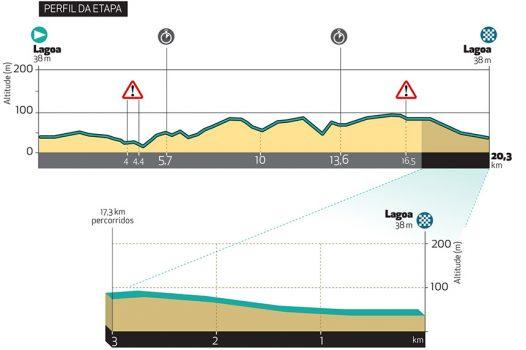 Etappe 4 Volta ao Algarve 2021