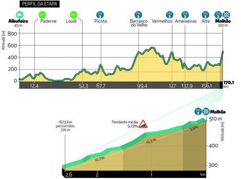 Etappe 5 Volta ao Algarve 2021