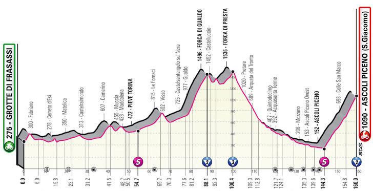 Etappe 6 Grotte di Frasassi - Ascoli Piceno Giro d'Italia 2021