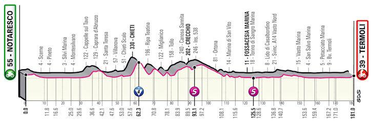 Etappe 7 Notaresco - Termoli Giro d'Italia 2021