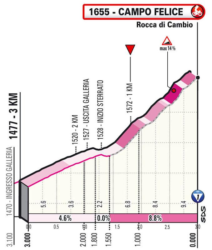 Finale negende etappe Giro d'Italia