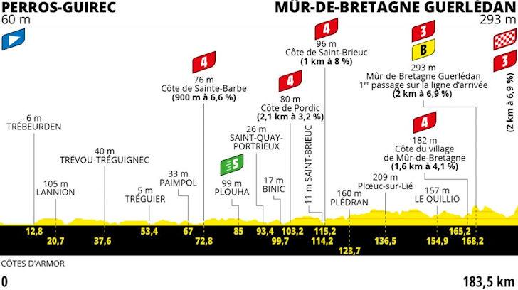 2e etappe Tour de France