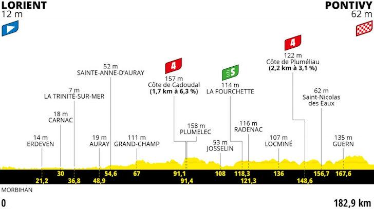 Derde etappe Tour de France