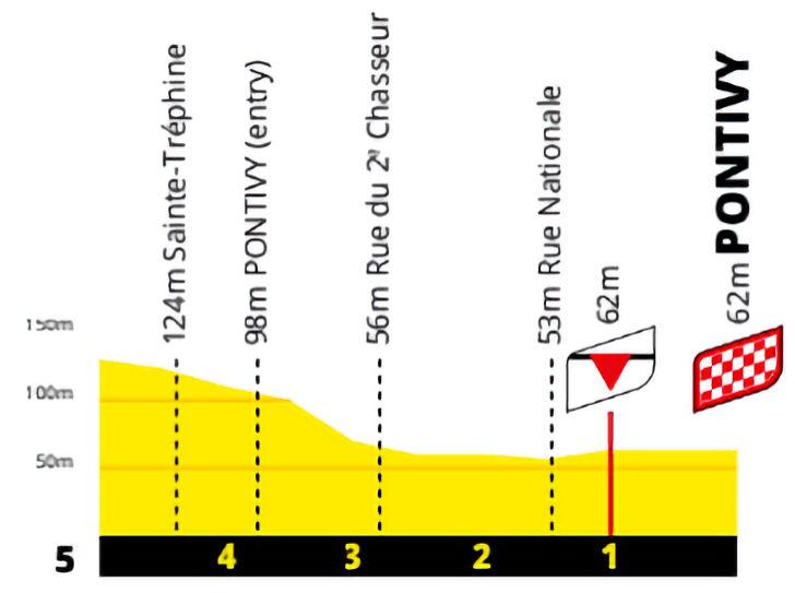 Finish profiel derde etappe Tour de France