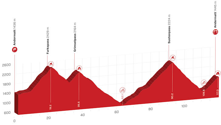 Live stream achtste etappe Ronde van Zwitserland