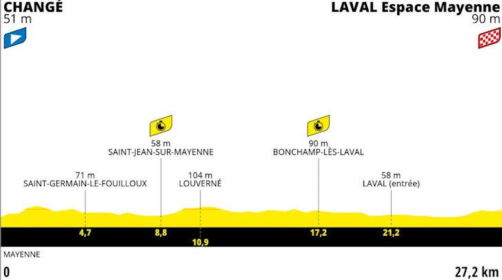 Tijdrit vijfde etape Tour de France