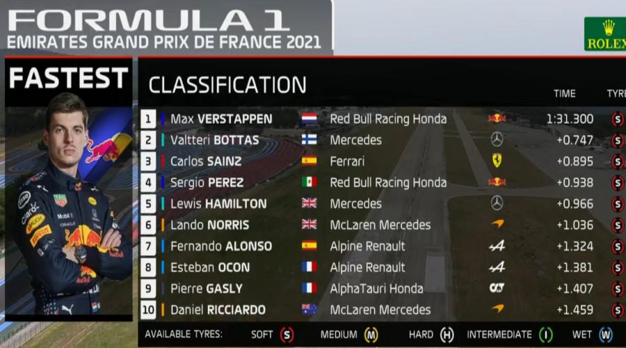 Uitslag derde vrije training Grand Prix van Frankrijk