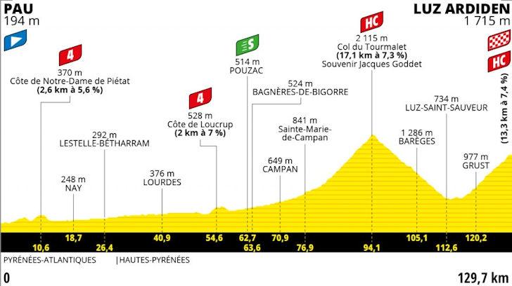 Achtiende etappe Tour de France