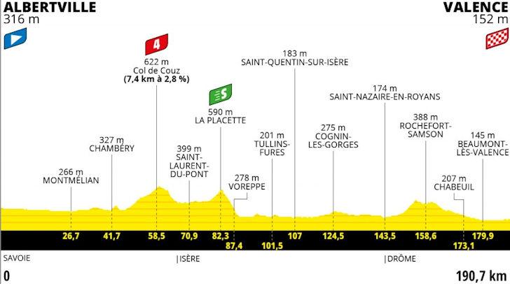 Etappe 10 Albertville - Valence
