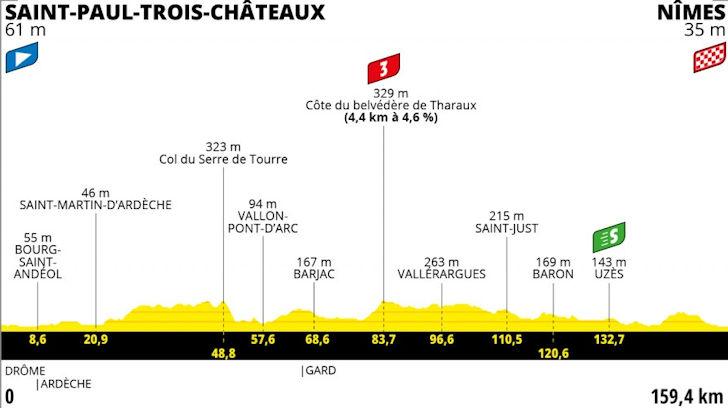 Etappe 12 Saint-Paul-Trois-Châteaux - Nîmes