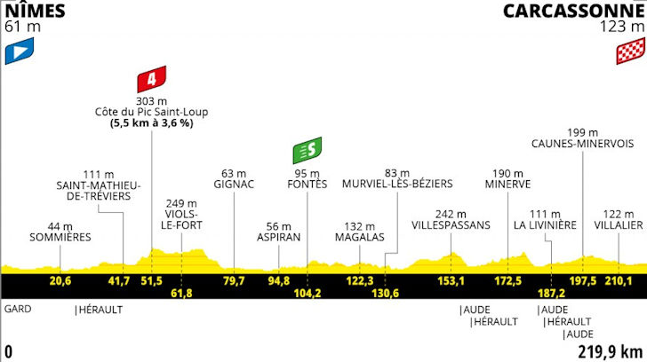 Etappe 13 Nîmes - Carcassonne