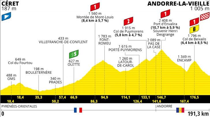 Etappe 15 Céret - Andorra-la-Vieille