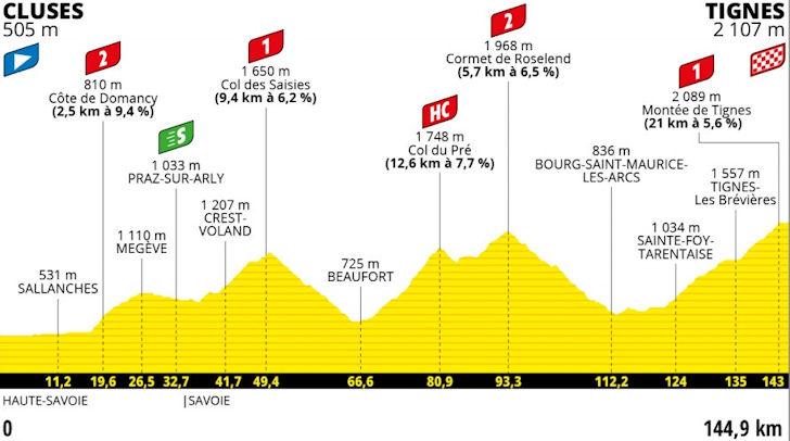 Negende etappe Tour de France