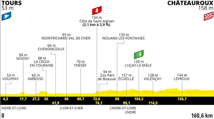 Zesde etappe Tour de France 2021
