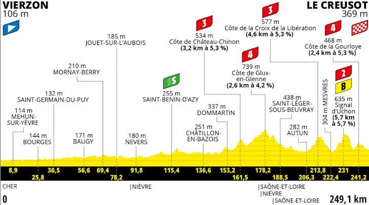 Zevende etappe Tour de France
